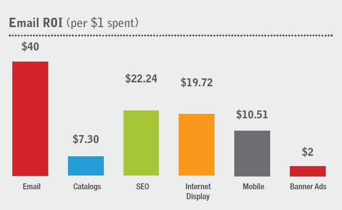estadísticas-de-email-marketing-roi