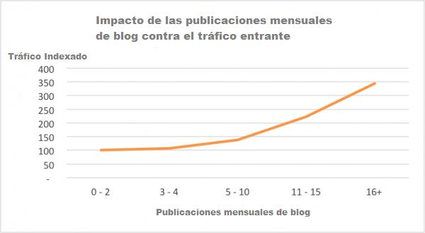 La estrategia de contenido para blog que construye tráfico, atrae enlaces y aplasta nichos competitivos